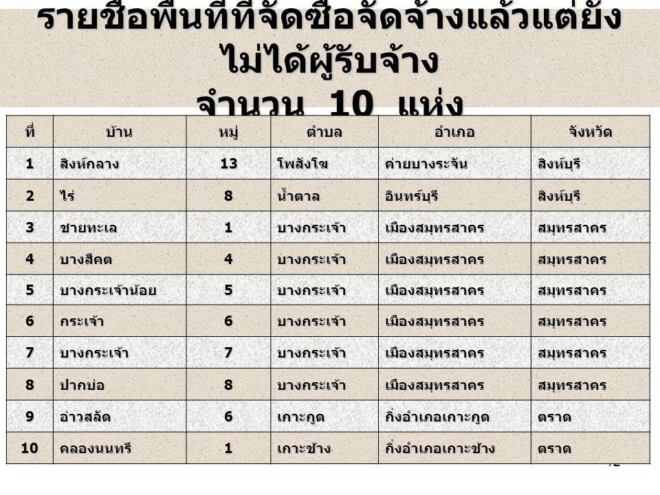 12 รายชื่อพื้นที่ที่จัดซื้อจัดจ้างแล้วแต่ยัง ไม่ได้ผู้รับจ้าง จำนวน 10 แห่ง ที่บ้านหมู่ตำบลอำเภอจังหวัด1สิงห์กลาง13โพสังโฆค่ายบางระจันสิงห์บุรี 2ไร่8น้ำตาลอินทร์บุรีสิงห์บุรี 3ชายทะเล1บางกระเจ้าเมืองสมุทรสาครสมุทรสาคร 4บางสีคต4บางกระเจ้าเมืองสมุทรสาครสมุทรสาคร 5บางกระเจ้าน้อย5บางกระเจ้าเมืองสมุทรสาครสมุทรสาคร 6กระเจ้า6บางกระเจ้าเมืองสมุทรสาครสมุทรสาคร 7บางกระเจ้า7บางกระเจ้าเมืองสมุทรสาครสมุทรสาคร 8ปากบ่อ8บางกระเจ้าเมืองสมุทรสาครสมุทรสาคร 9อ่าวสลัด6เกาะกูดกิ่งอำเภอเกาะกูดตราด 10คลองนนทรี1เกาะช้างกิ่งอำเภอเกาะช้างตราด