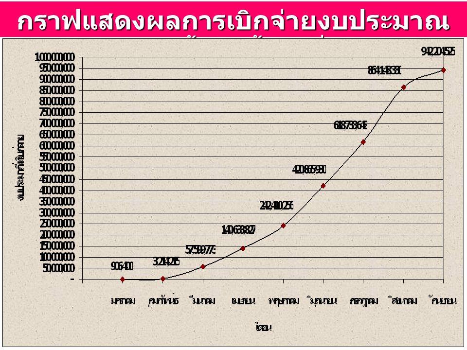 15 กราฟแสดงผลการเบิกจ่ายงบประมาณ โครงการน้ำกินน้ำใช้ทั่วไทย
