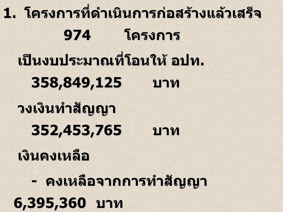 16 1. โครงการที่ดำเนินการก่อสร้างแล้วเสร็จ 974 โครงการ เป็นงบประมาณที่โอนให้ อปท. 358,849,125 บาท เป็นงบประมาณที่โอนให้ อปท. 358,849,125 บาท วงเงินทำส
