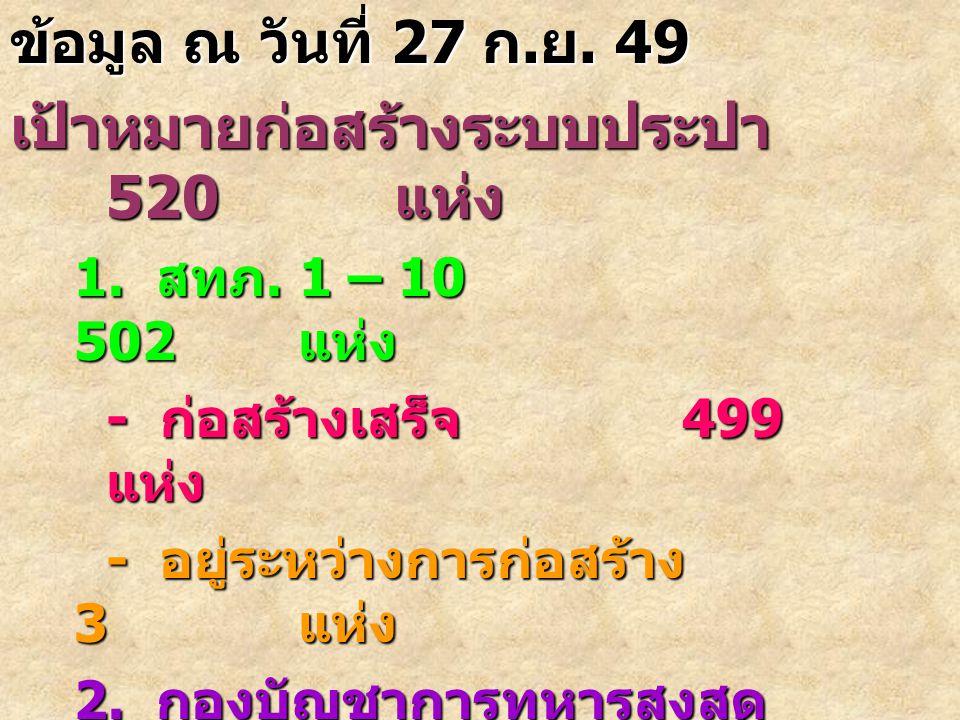 3 ข้อมูล ณ วันที่ 27 ก. ย. 49 เป้าหมายก่อสร้างระบบประปา 520 แห่ง 1.