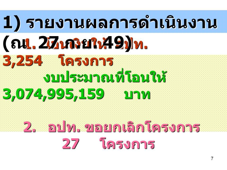 7 1. โอนเงินให้ อปท. 3,254 โครงการ งบประมาณที่โอนให้ 3,074,995,159 บาท 2. อปท. ขอยกเลิกโครงการ 27 โครงการ 1. โอนเงินให้ อปท. 3,254 โครงการ งบประมาณที่