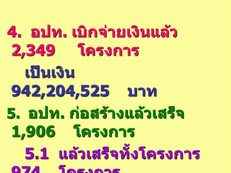 9 4. อปท. เบิกจ่ายเงินแล้ว 2,349 โครงการ 4. อปท. เบิกจ่ายเงินแล้ว 2,349 โครงการ เป็นเงิน 942,204,525 บาท เป็นเงิน 942,204,525 บาท 5. อปท. ก่อสร้างแล้ว