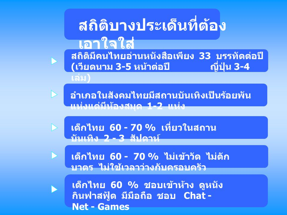 สถิติบางประเด็นที่ต้อง เอาใจใส่ สถิติมีคนไทยอ่านหนังสือเพียง 33 บรรทัดต่อปี ( เวียดนาม 3-5 หน้าต่อปี ญี่ปุ่น 3-4 เล่ม ) อำเภอในสังคมไทยมีสถานบันเทิงเป