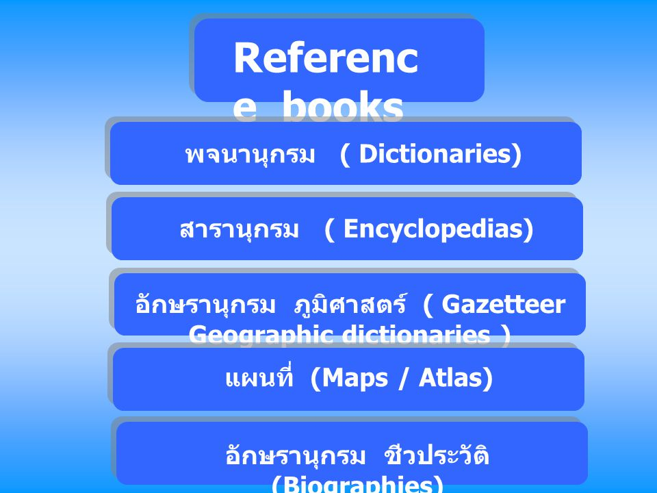 Referenc e books พจนานุกรม ( Dictionaries) สารานุกรม ( Encyclopedias) อักษรานุกรม ภูมิศาสตร์ ( Gazetteer Geographic dictionaries ) แผนที่ (Maps / Atla