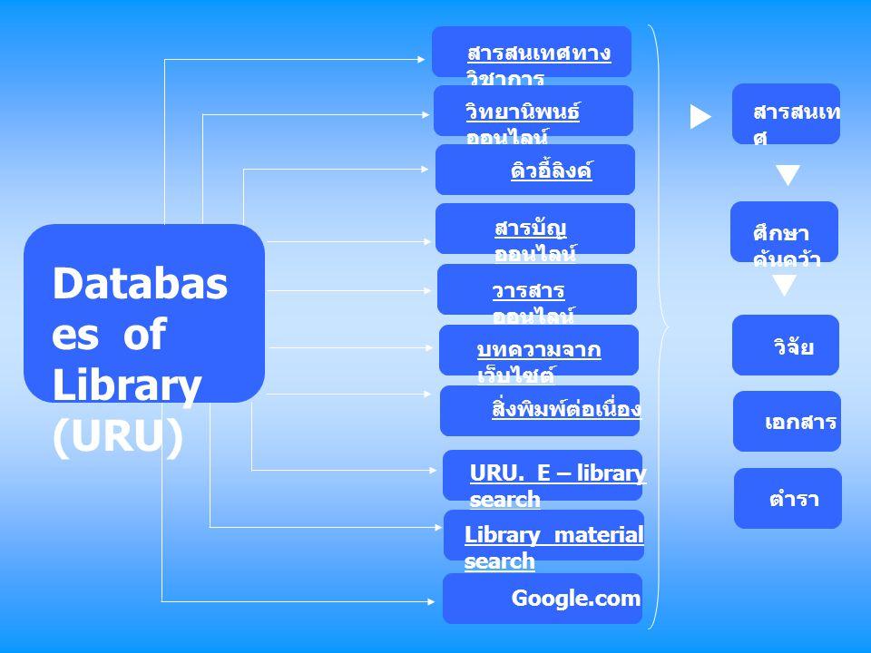 วิจัย Databas es of Library (URU) สารสนเทศทาง วิชาการ วิทยานิพนธ์ ออนไลน์ ดิวอี้ลิงค์ สารบัญ ออนไลน์ วารสาร ออนไลน์ บทความจาก เว็บไซต์ URU. E – librar