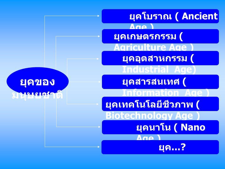 แต่ละคนทราบ หรือไม่ว่า A= Adenine T= Thaymine C= Cytosine G= Gunanine ภาษาไทยมีอักษร 44 ตัว ไม่นับ สระ - วรรณยุกต์ ภาษาอังกฤษมี อักษร 26 ตัว ภาษาคอมพิวเตอร์ - สื่อสาร มี 2 ตัว ( 0 และ 1 ) ภาษาพันธุกรรม มี 4 ตัว ( A T C G ) เราอาศัยในยุคใดของความ เปลี่ยนแปลงของโลก ความเปลี่ยนแปลง ภาษาที่ใช้ สื่อสาร
