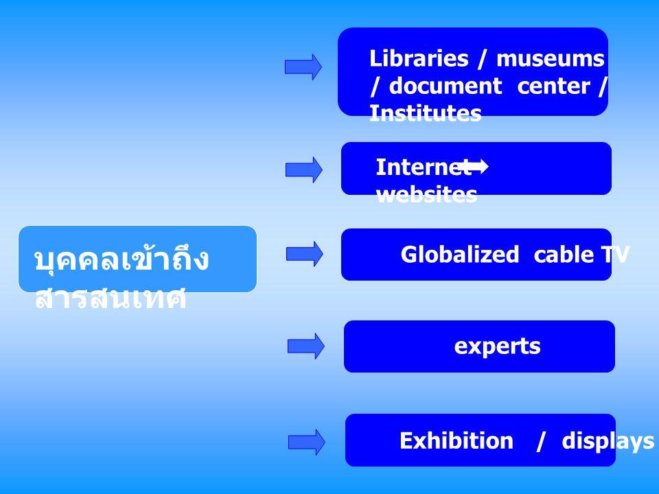 บุคคลเข้าถึง สารสนเทศ Libraries / museums / document center / Institutes Internet websites Globalized cable TV experts Exhibition / displays