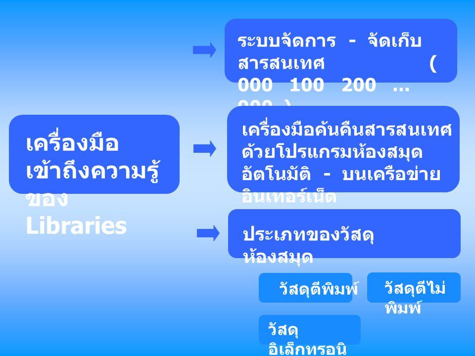 เครื่องมือ เข้าถึงความรู้ ของ Libraries ระบบจัดการ - จัดเก็บ สารสนเทศ ( 000 100 200... 900 ) เครื่องมือค้นคืนสารสนเทศ ด้วยโปรแกรมห้องสมุด อัตโนมัติ -