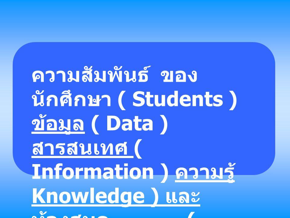 ความสัมพันธ์ ของ ห้องสมุด และ สารสนเทศ และนักศึกษา หนังสื อ วารส าร หนังสือ พิมพ์ วีดิทัศน์ดีวีดี / ซีวีดี รายการจาก โทรทัศน์ อินเทอร์เน็ ต ข้อมู ล (Dat a) Library = Knowl edge manag ement Infor matio n สารสนเ ทศ USERS Knowle dge Ap ply WISD OM Knowledge - based society ( สังคมฐานความรู้ ) Better living