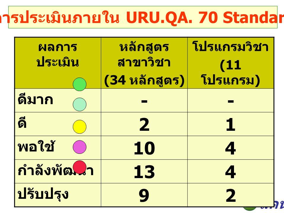 สคน. วิกฤตจากการประเมินภายใน URU.QA.