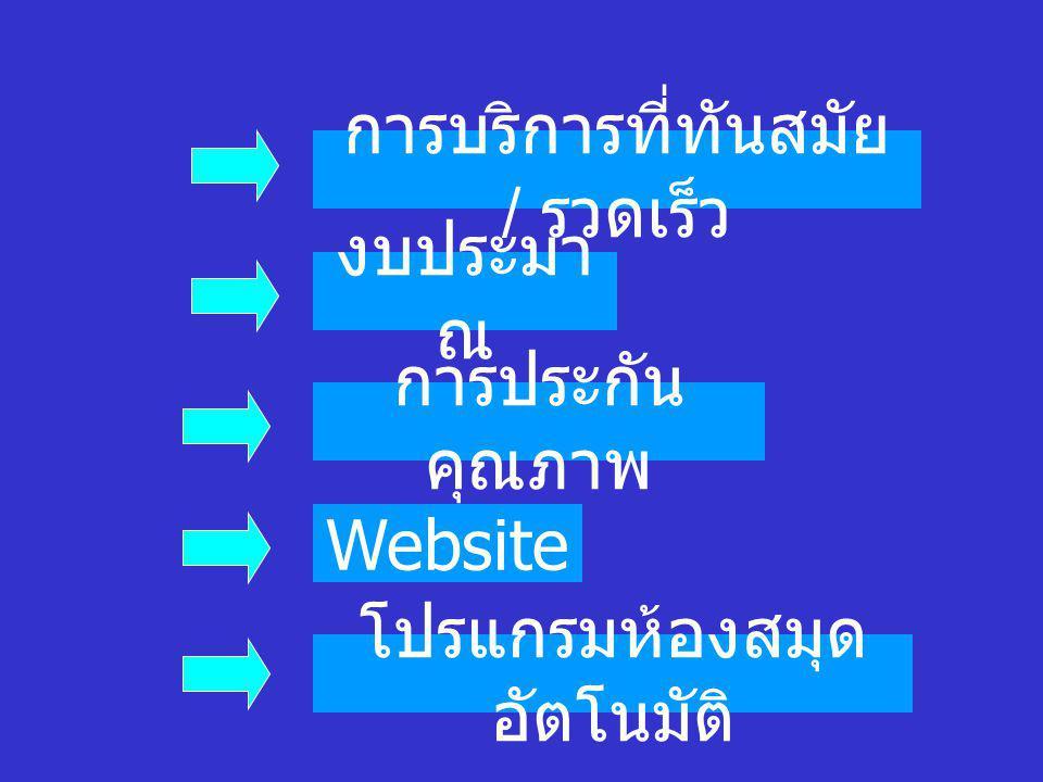 งบประมา ณ การประกัน คุณภาพ Website โปรแกรมห้องสมุด อัตโนมัติ การบริการที่ทันสมัย / รวดเร็ว