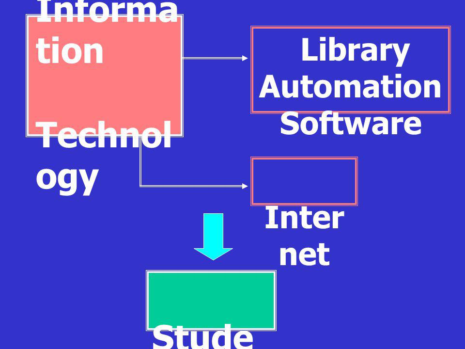 Informa tion Technol ogy Library Automation Software Stude nts Inter net