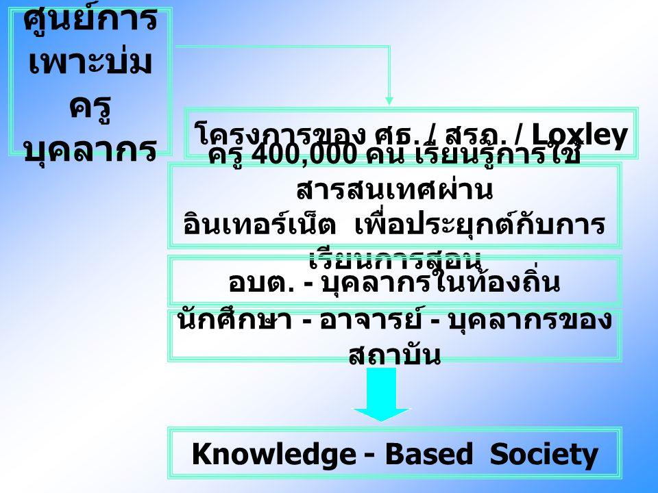 ศูนย์การ เพาะบ่ม ครู บุคลากร โครงการของ ศธ. / สรภ. / Loxley ครู 400,000 คน เรียนรู้การใช้ สารสนเทศผ่าน อินเทอร์เน็ต เพื่อประยุกต์กับการ เรียนการสอน อบ