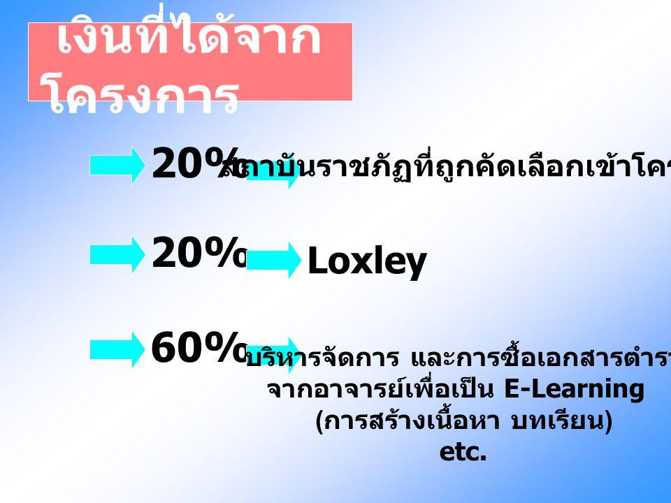 เงินที่ได้จาก โครงการ 20% สถาบันราชภัฏที่ถูกคัดเลือกเข้าโครงการ 20% Loxley 60% บริหารจัดการ และการซื้อเอกสารตำรา จากอาจารย์เพื่อเป็น E-Learning ( การส
