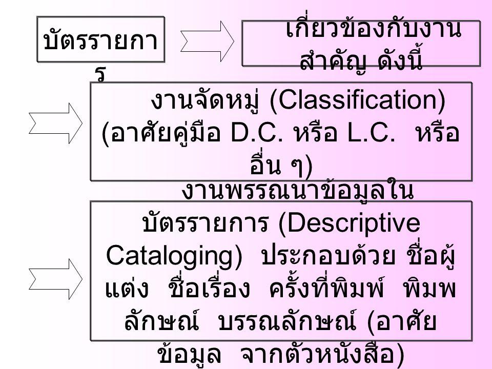 บัตรรายกา ร เกี่ยวข้องกับงาน สำคัญ ดังนี้ งานพรรณนาข้อมูลใน บัตรรายการ (Descriptive Cataloging) ประกอบด้วย ชื่อผู้ แต่ง ชื่อเรื่อง ครั้งที่พิมพ์ พิมพ