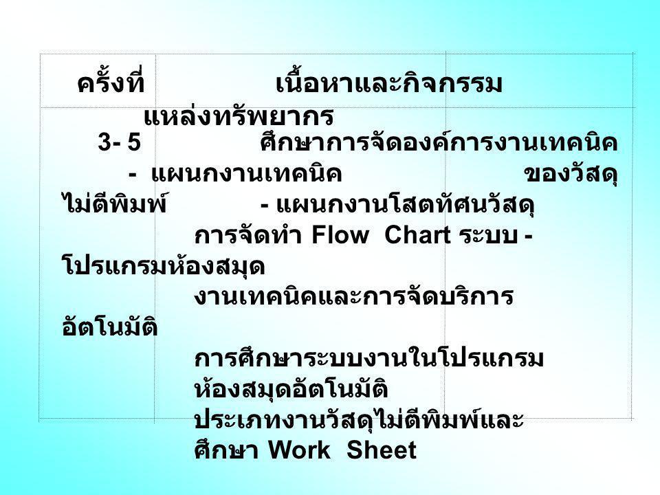 ครั้งที่เนื้อหาและกิจกรรม แหล่งทรัพยากร 3- 5 ศึกษาการจัดองค์การงานเทคนิค - แผนกงานเทคนิค ของวัสดุ ไม่ตีพิมพ์ - แผนกงานโสตทัศนวัสดุ การจัดทำ Flow Chart ระบบ - โปรแกรมห้องสมุด งานเทคนิคและการจัดบริการ อัตโนมัติ การศึกษาระบบงานในโปรแกรม ห้องสมุดอัตโนมัติ ประเภทงานวัสดุไม่ตีพิมพ์และ ศึกษา Work Sheet