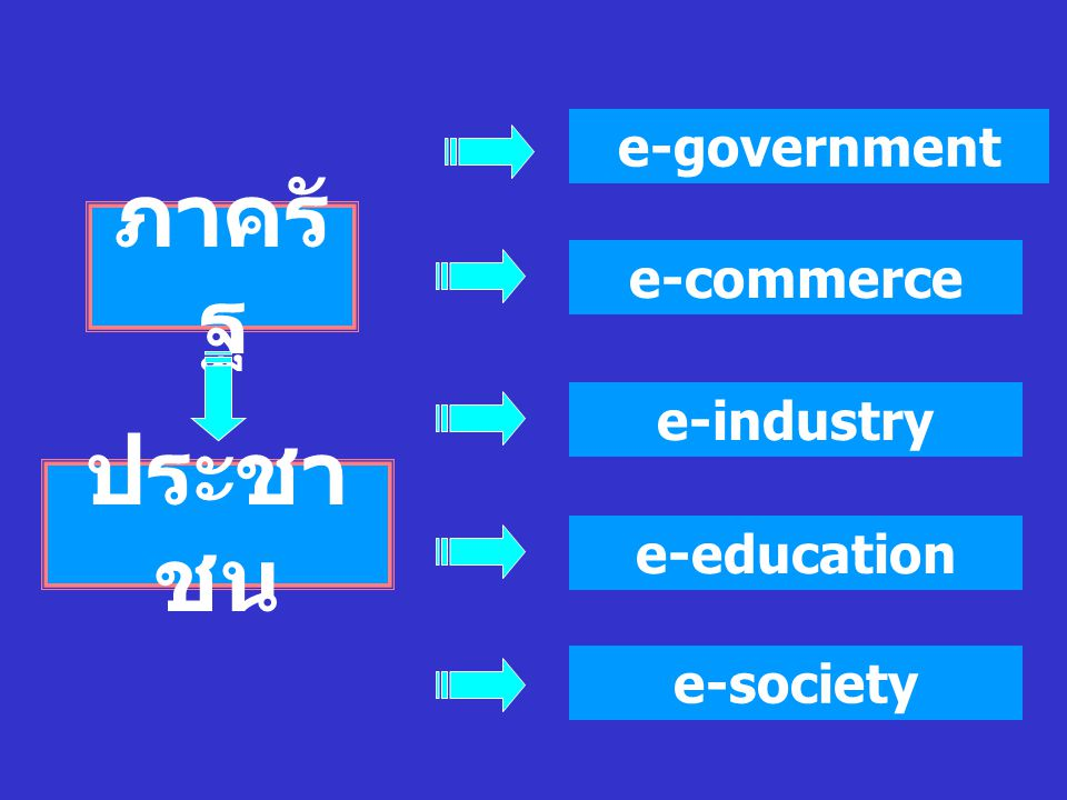 ภาครั ฐ e-government e-commerce e-industry e-education e-society ประชา ชน