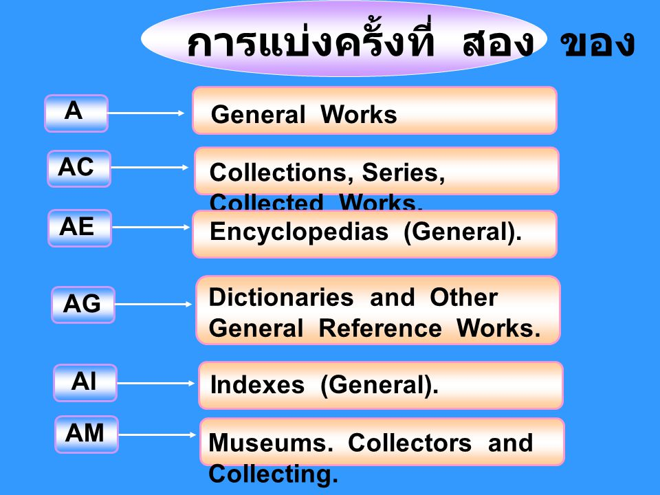 AE การแบ่งครั้งที่ สอง ของ L.C. AG Dictionaries and Other General Reference Works. AI Indexes (General). AM Museums. Collectors and Collecting. A Gene