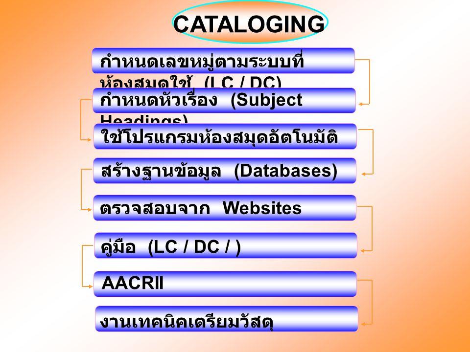 CATALOGING กำหนดเลขหมู่ตามระบบที่ ห้องสมุดใช้ (LC / DC) กำหนดหัวเรื่อง (Subject Headings) ใช้โปรแกรมห้องสมุดอัตโนมัติ สร้างฐานข้อมูล (Databases) ตรวจส