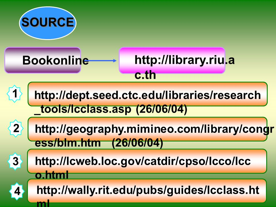 1 SOURCE Bookonline http://dept.seed.ctc.edu/libraries/research _tools/lcclass.asp (26/06/04) http://geography.mimineo.com/library/congr ess/blm.htm (