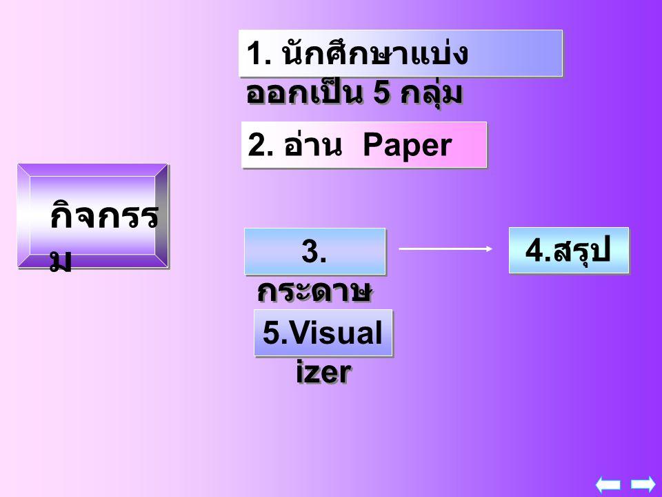 กิจกรร ม 1. นักศึกษาแบ่ง ออกเป็น 5 กลุ่ม 2. อ่าน Paper 3. กระดาษ A 4 4. สรุป 5.Visual izer