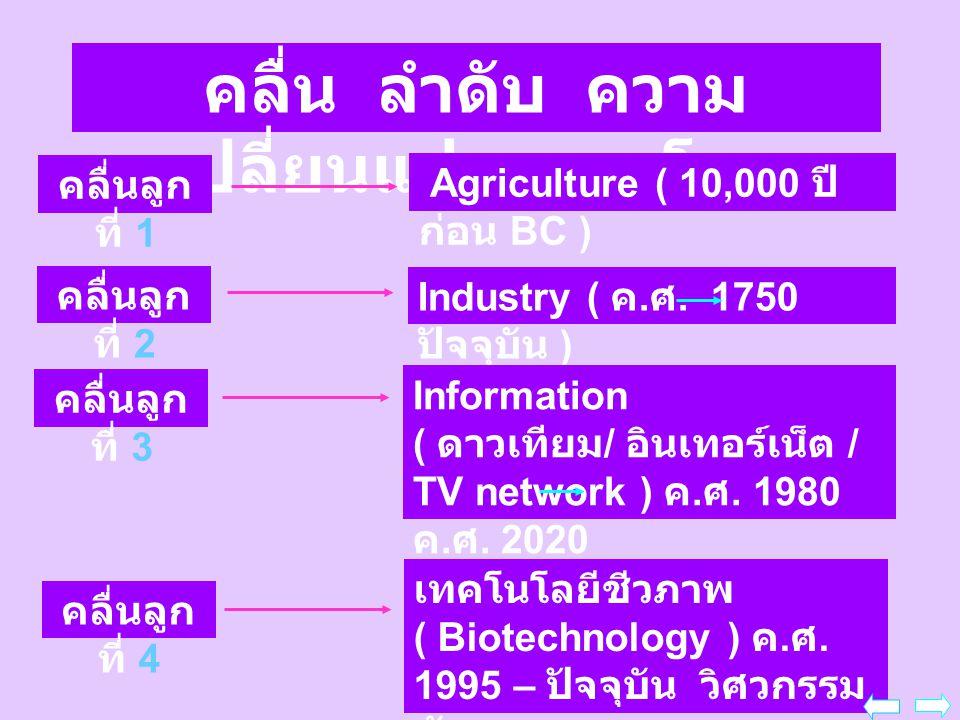 คลื่น ลำดับ ความ เปลี่ยนแปลงของโลก คลื่นลูก ที่ 1 Agriculture ( 10,000 ปี ก่อน BC ) คลื่นลูก ที่ 2 คลื่นลูก ที่ 3 คลื่นลูก ที่ 4 Industry ( ค. ศ. 1750