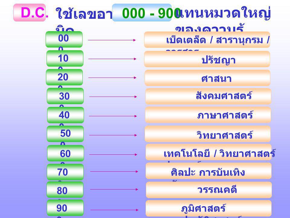 D.C. ใช้เลขอาร บิค 000 - 900 แทนหมวดใหญ่ ของความรู้ 00 0 เบ็ดเตล็ด / สารานุกรม / วารสาร 10 0 ปรัชญา 20 0 ศาสนา 30 0 สังคมศาสตร์ 40 0 ภาษาศาสตร์ 50 0 ว