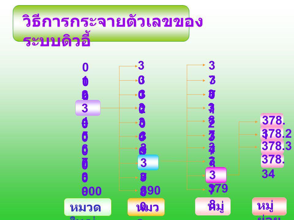 วิธีการกระจายตัวเลขของ ระบบดิวอี้ 000000 100100 200200 300300 400400 500500 600600 700700 800800 900 หมวด ใหญ่ หมว ด หมู่ 300300 310310 320320 330330