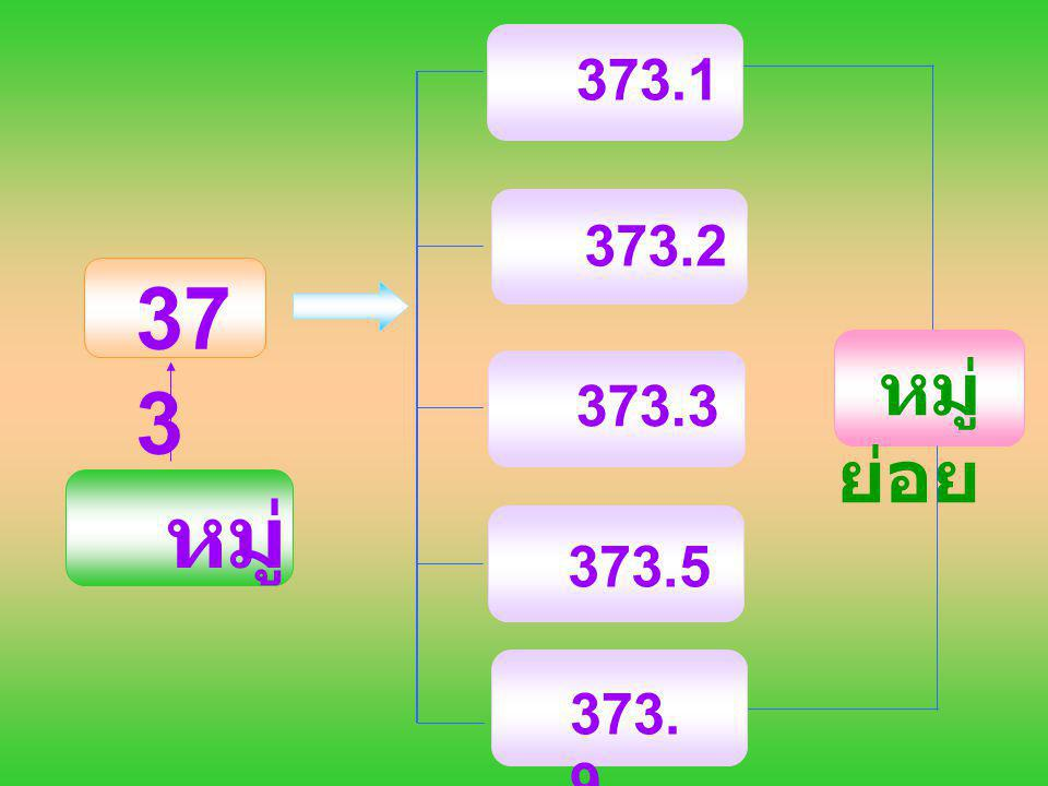37 3 หมู่ หมู่ ย่อย 373.1 373.2 373.3 373. 9 373.5