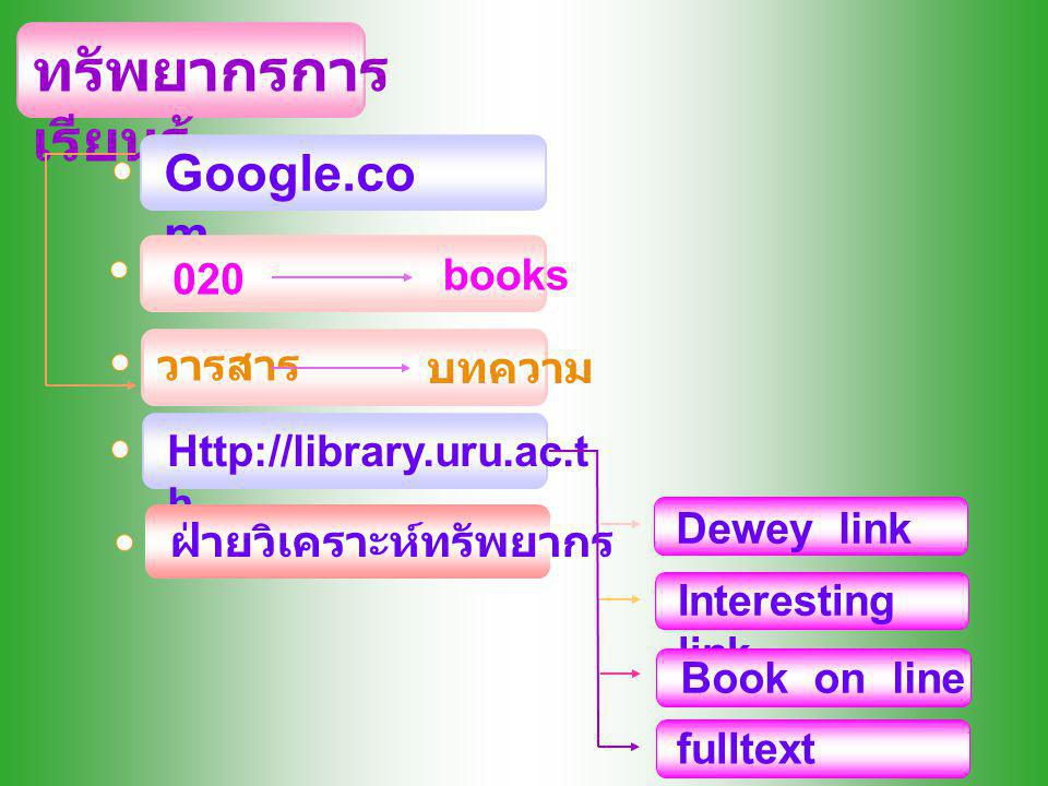 ทรัพยากรการ เรียนรู้ Google.co m Http://library.uru.ac.t h Dewey link Interesting link Book on line fulltext 020 books วารสาร บทความ ฝ่ายวิเคราะห์ทรัพยากร
