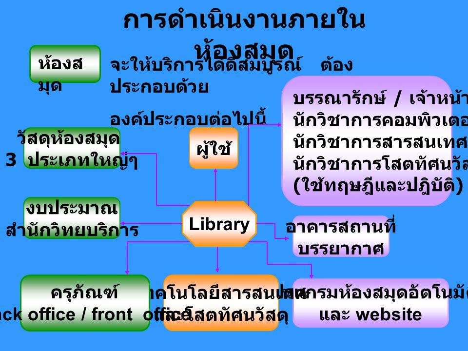 การดำเนินงานภายใน ห้องสมุด ห้องส มุด จะให้บริการได้ดีสมบูรณ์ ต้อง ประกอบด้วย องค์ประกอบต่อไปนี้ วัสดุห้องสมุด 3 ประเภทใหญ่ๆ ผู้ใช้ บรรณารักษ์ / เจ้าหน้าที่ นักวิชาการคอมพิวเตอร์ / นักวิชาการสารสนเทศ นักวิชาการโสตทัศนวัสดุ / ช่าง ( ใช้ทฤษฎีและปฎิบัติ ) อาคารสถานที่ บรรยากาศ โปรแกรมห้องสมุดอัตโนมัติ และ website เทคโนโลยีสารสนเทศ และโสตทัศนวัสดุ ครุภัณฑ์ Back office / front office งบประมาณ สำนักวิทยบริการ Library