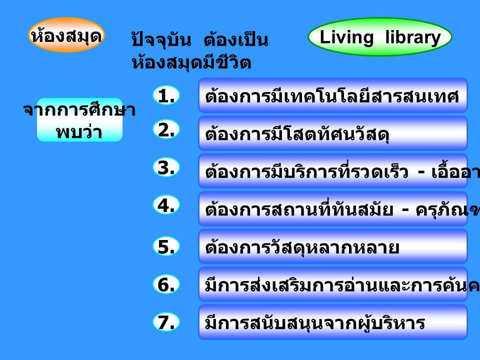 ห้องสมุด ปัจจุบัน ต้องเป็น ห้องสมุดมีชีวิต Living library จากการศึกษา พบว่า 1.