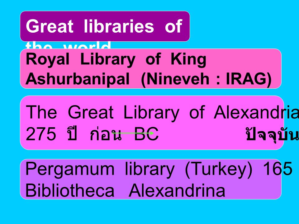 Great libraries of the world Royal Library of King Ashurbanipal (Nineveh : IRAG) The Great Library of Alexandria (Egypt) 275 ปี ก่อน BC ปัจจุบันรื้อฟื