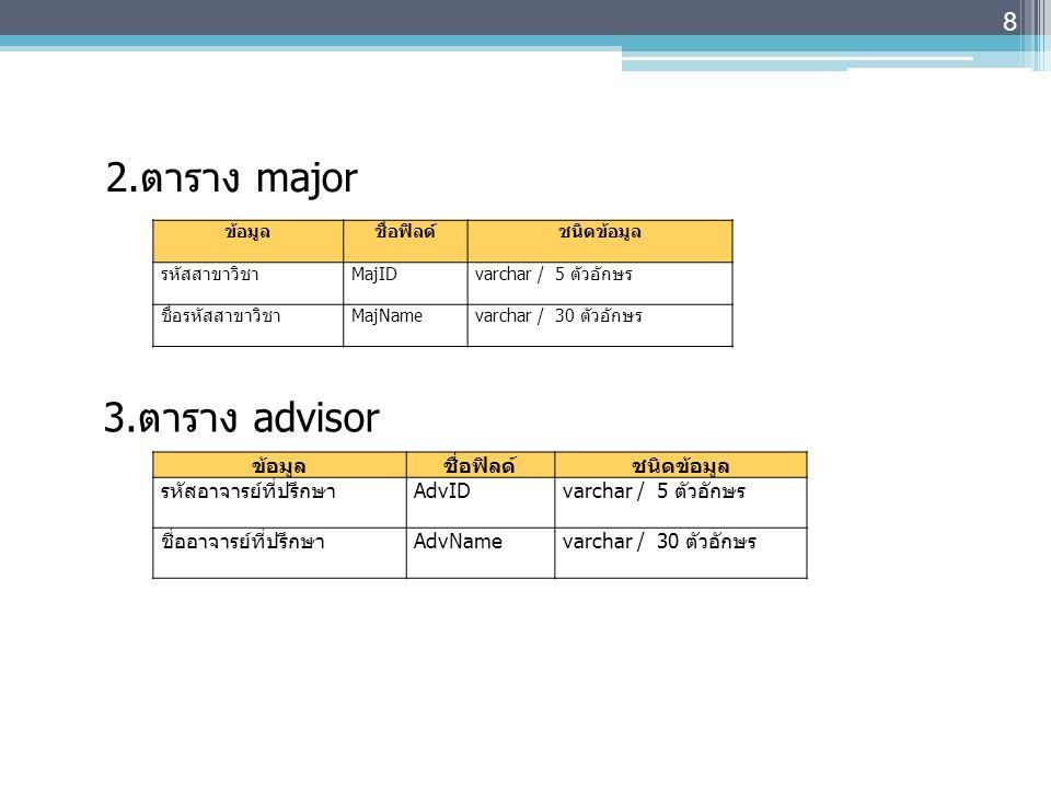9  การสร้างฐานข้อมูล ชื่อ student_db โดยใช้ phpMyAdmin 1.