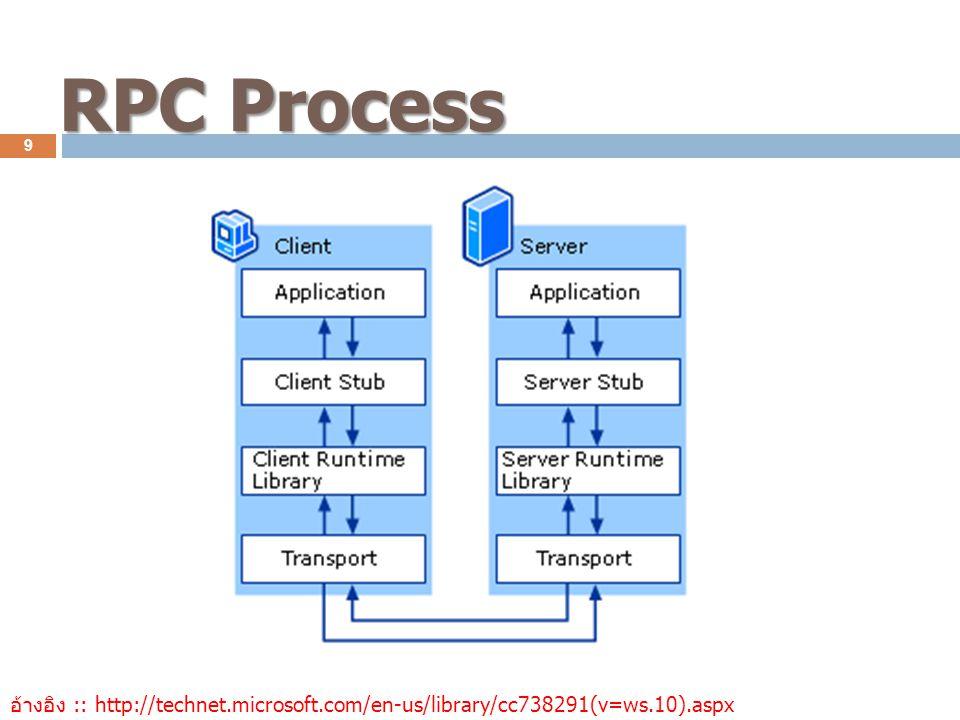 RPC Process 9 อ้างอิง :: http://technet.microsoft.com/en-us/library/cc738291(v=ws.10).aspx