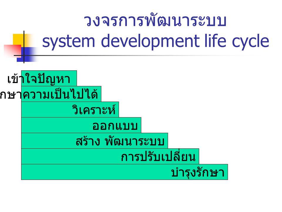 วงจรการพัฒนาระบบ system development life cycle เข้าใจปัญหา ศึกษาความเป็นไปได้ วิเคราะห์ ออกแบบ สร้าง พัฒนาระบบ การปรับเปลี่ยน บำรุงรักษา