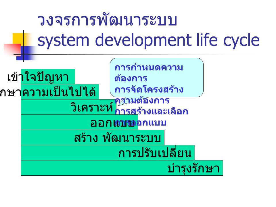 วงจรการพัฒนาระบบ system development life cycle เข้าใจปัญหา ศึกษาความเป็นไปได้ วิเคราะห์ ออกแบบ สร้าง พัฒนาระบบ การปรับเปลี่ยน บำรุงรักษา การกำหนดความ ต้องการ การจัดโครงสร้าง ความต้องการ การสร้างและเลือก การออกแบบ