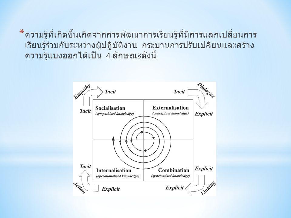 * ความรู้ที่เกิดขึ้นเกิดจากการพัฒนาการเรียนรู้ที่มีการแลกเปลี่ยนการ เรียนรู้ร่วมกันระหว่างผู้ปฏิบัติงาน กระบวนการปรับเปลี่ยนและสร้าง ความรู้แบ่งออกได้เป็น 4 ลักษณะดังนี้
