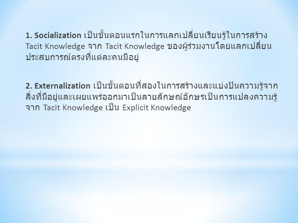 1. Socialization เป็นขั้นตอนแรกในการแลกเปลี่ยนเรียนรู้ในการสร้าง Tacit Knowledge จาก Tacit Knowledge ของผู้ร่วมงานโดยแลกเปลี่ยน ประสบการณ์ตรงที่แต่ละค