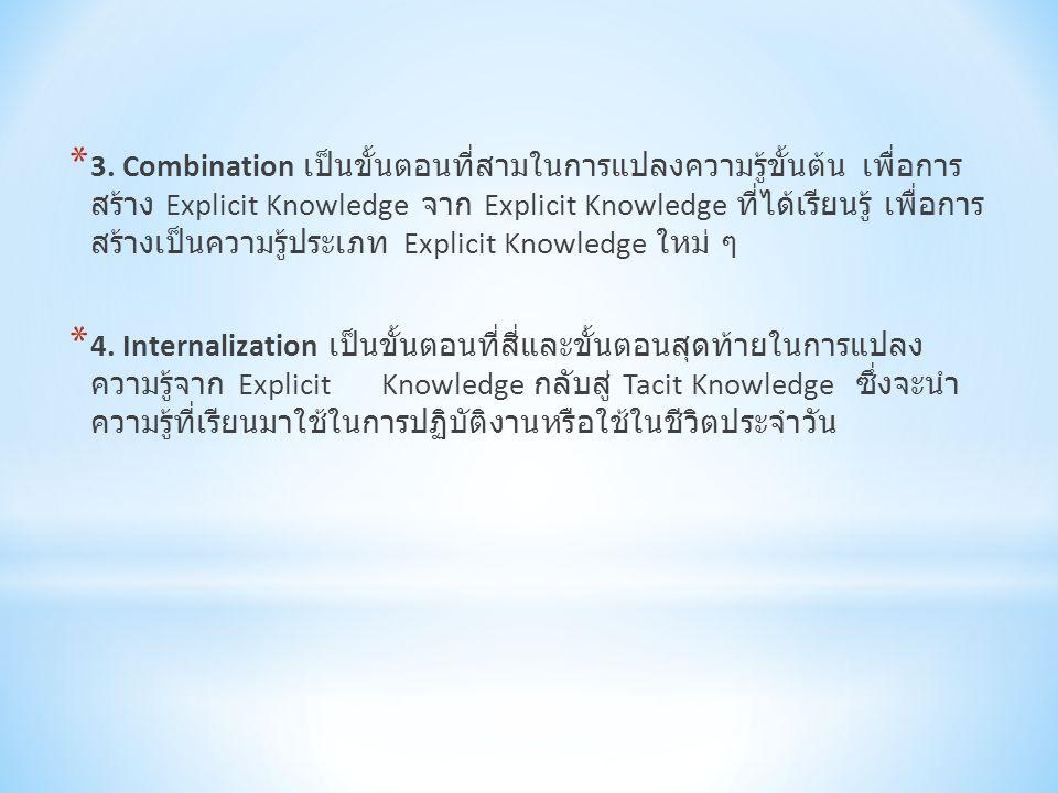 * 3. Combination เป็นขั้นตอนที่สามในการแปลงความรู้ขั้นต้น เพื่อการ สร้าง Explicit Knowledge จาก Explicit Knowledge ที่ได้เรียนรู้ เพื่อการ สร้างเป็นคว