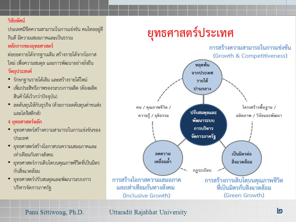 Country Strategy Panu Sittiwong, Ph.D.Uttaradit Rajabhat University ๒