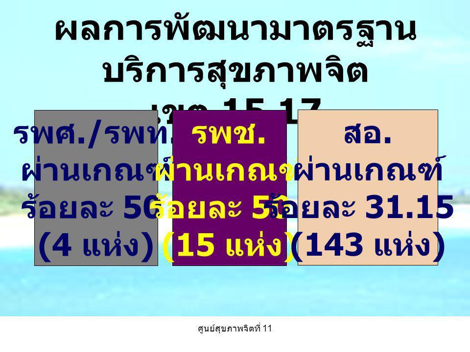 ศูนย์สุขภาพจิตที่ 11 ผลการพัฒนามาตรฐาน บริการสุขภาพจิต เขต 15,17 รพศ./ รพท. ผ่านเกณฑ์ ร้อยละ 50 (4 แห่ง ) รพช. ผ่านเกณฑ์ ร้อยละ 50 (15 แห่ง ) สอ. ผ่าน