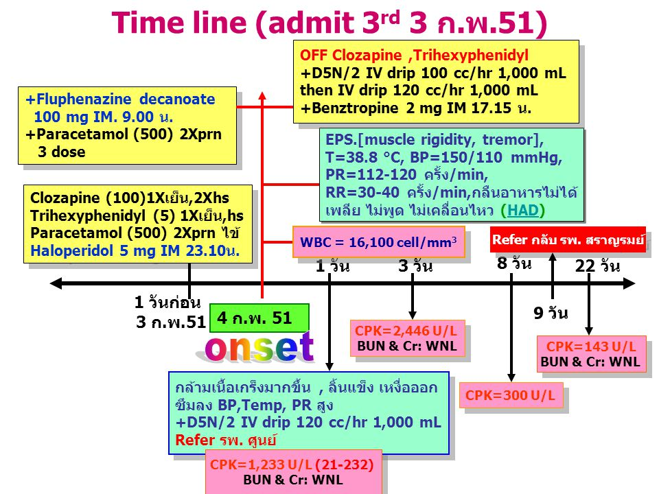 Time line (admit 3 rd 3 ก.พ.51) Clozapine (100)1Xเย็น,2Xhs Trihexyphenidyl (5) 1Xเย็น,hs Paracetamol (500) 2Xprn ไข้ Haloperidol 5 mg IM 23.10น. Cloza