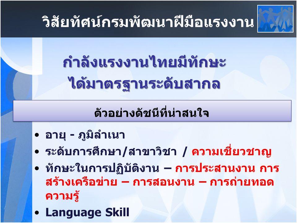 วิสัยทัศน์กรมพัฒนาฝีมือแรงงาน กำลังแรงงานไทยมีทักษะได้มาตรฐานระดับสากล อายุ - ภูมิลำเนา ระดับการศึกษา/สาขาวิชา / ความเชี่ยวชาญ ทักษะในการปฏิบัติงาน – การประสานงาน การ สร้างเครือข่าย – การสอนงาน – การถ่ายทอด ความรู้ Language Skill ตัวอย่างดัชนีที่น่าสนใจ