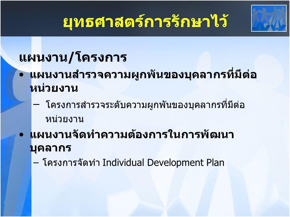 แผนงาน/โครงการ แผนงานสำรวจความผูกพันของบุคลากรที่มีต่อ หน่วยงาน – โครงการสำรวจระดับความผูกพันของบุคลากรที่มีต่อ หน่วยงาน แผนงานจัดทำความต้องการในการพัฒนา บุคลากร –โครงการจัดทำ Individual Development Plan