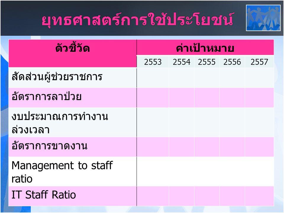 ยุทธศาสตร์การใช้ประโยชน์ ตัวชี้วัดค่าเป้าหมาย 25532554255525562557 สัดส่วนผู้ช่วยราชการ อัตราการลาป่วย งบประมาณการทำงาน ล่วงเวลา อัตราการขาดงาน Management to staff ratio IT Staff Ratio