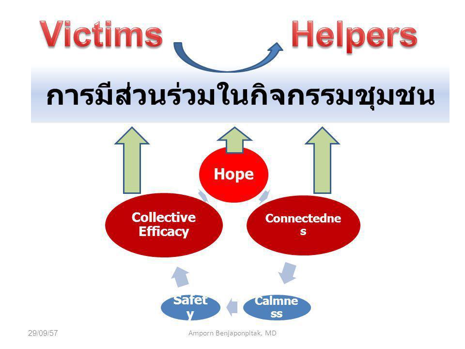 การมีส่วนร่วมในกิจกรรมชุมชน Hope Connectedne s Calmne ss Safet y Collective Efficacy 29/09/57Amporn Benjaponpitak, MD