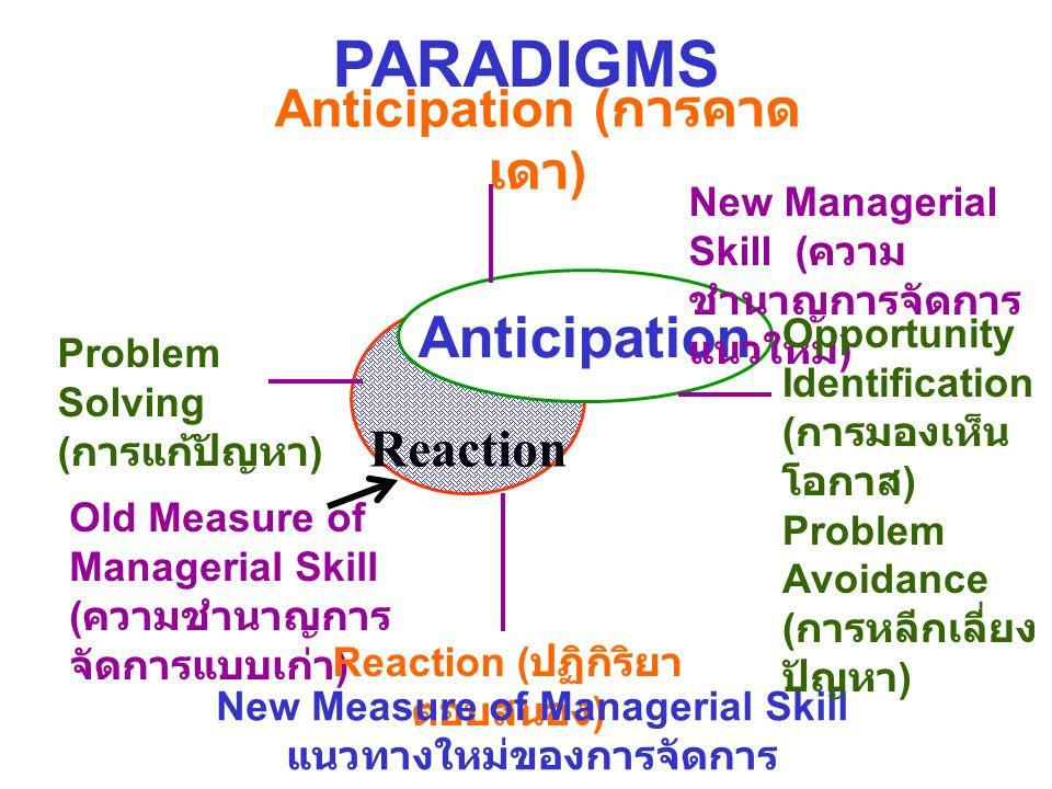 PARADIGMS Anticipation ( การ คาดเดา ) Reaction Anticipation Problem Solving ( การแก้ปัญหา ) Old Measure of Managerial Skill ( ความชำนาญการ จัดการแบบเก่า ) Reaction ( ปฏิกิริยา ตอบสนอง ) New Measure of Managerial Skill แนวทางใหม่ของการจัดการ New Managerial Skill ( ความ ชำนาญการจัดการ แนวใหม่ ) Opportunity Identificatio n ( การ มองเห็น โอกาส ) Problem Avoidance ( การ หลีกเลี่ยง ปัญหา )