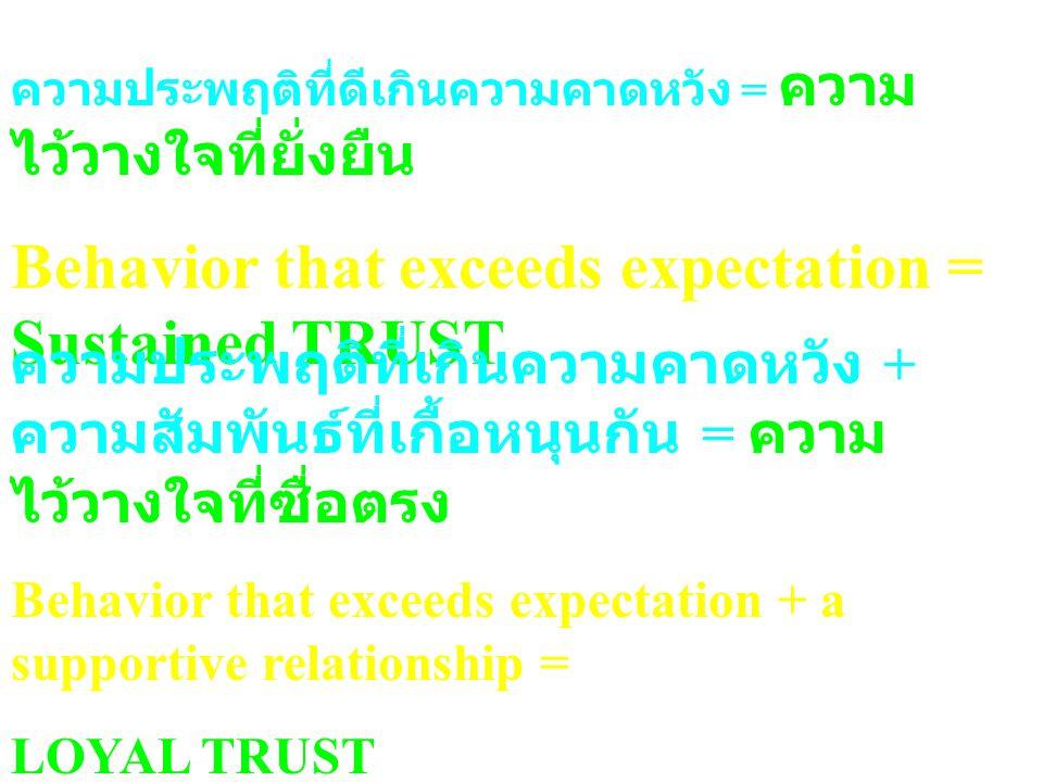 ความประพฤติที่ดีเกินความคาดหวัง = ความ ไว้วางใจที่ยั่งยืน Behavior that exceeds expectation = Sustained TRUST ความประพฤติที่เกินความคาดหวัง + ความสัมพันธ์ที่เกื้อหนุนกัน = ความ ไว้วางใจที่ซื่อตรง Behavior that exceeds expectation + a supportive relationship = LOYAL TRUST