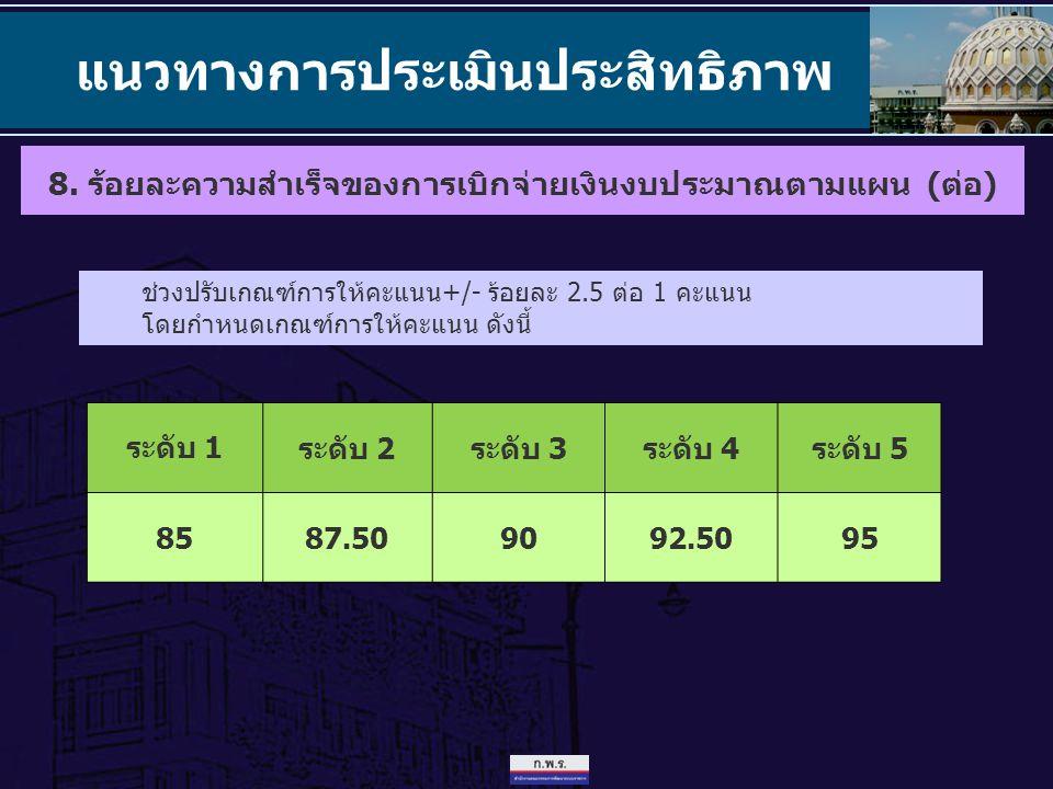 แนวทางการประเมินประสิทธิภาพ ช่วงปรับเกณฑ์การให้คะแนน+/- ร้อยละ 2.5 ต่อ 1 คะแนน โดยกำหนดเกณฑ์การให้คะแนน ดังนี้ ระดับ 1 ระดับ 2ระดับ 3ระดับ 4ระดับ 5 85